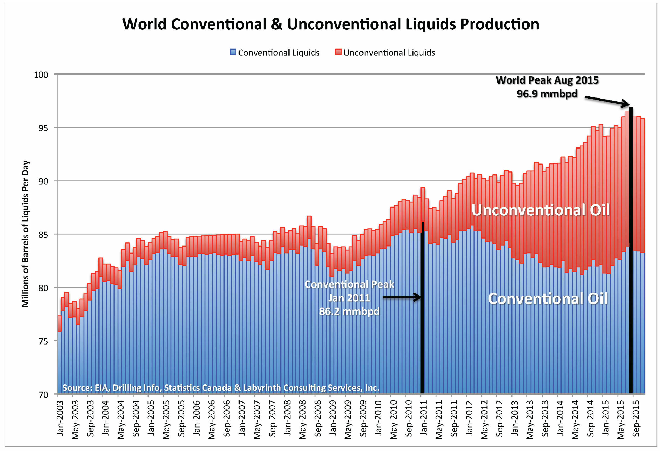 Some News from the Oil Peak